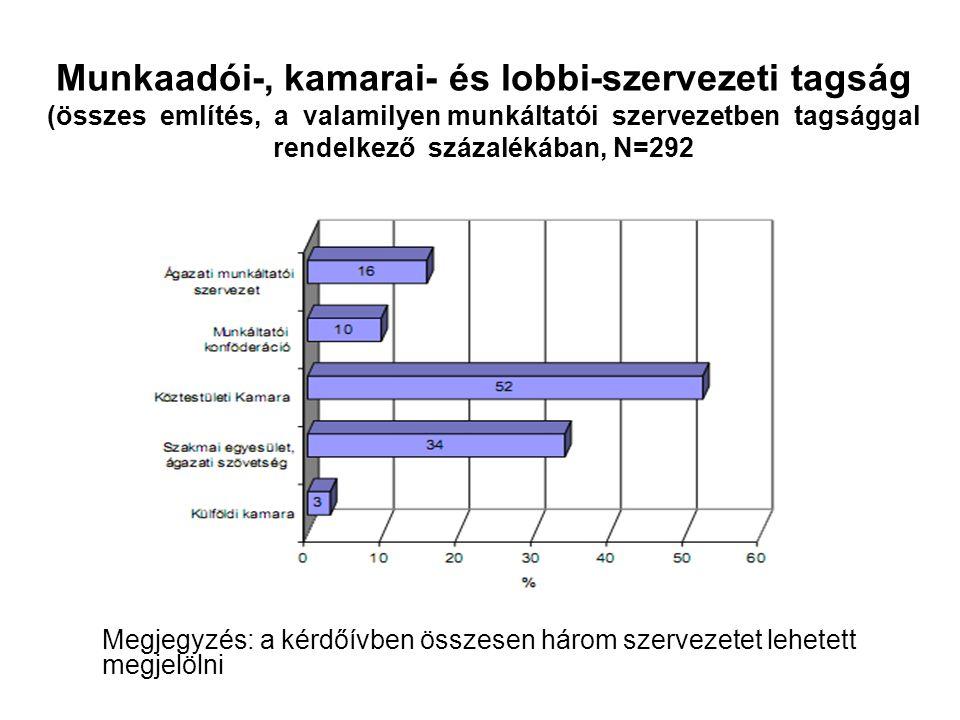 Munkaadói-, kamarai- és lobbi-szervezeti tagság (összes említés, a valamilyen munkáltatói szervezetben tagsággal rendelkező százalékában, N=292 Megjeg