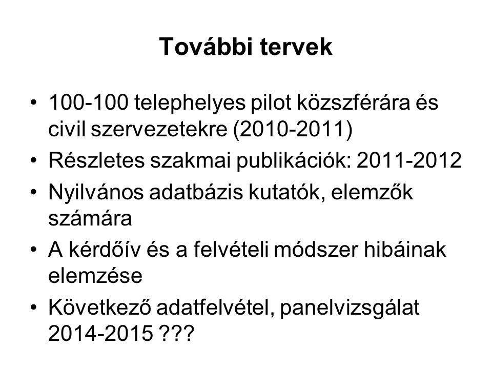 További tervek 100-100 telephelyes pilot közszférára és civil szervezetekre (2010-2011) Részletes szakmai publikációk: 2011-2012 Nyilvános adatbázis k