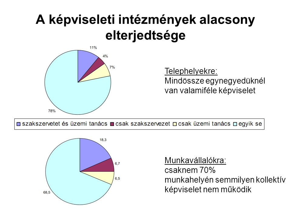 A képviseleti intézmények alacsony elterjedtsége Telephelyekre: Mindössze egynegyedüknél van valamiféle képviselet Munkavállalókra: csaknem 70% munkah