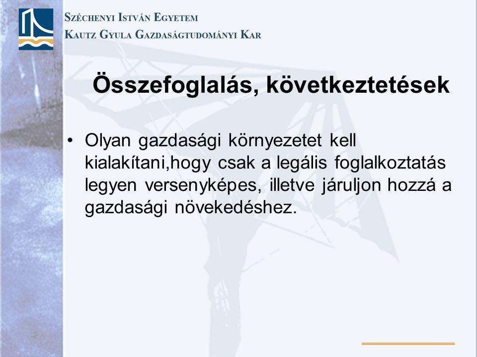 Összefoglalás, következtetések Olyan gazdasági környezetet kell kialakítani,hogy csak a legális foglalkoztatás legyen versenyképes, illetve járuljon h