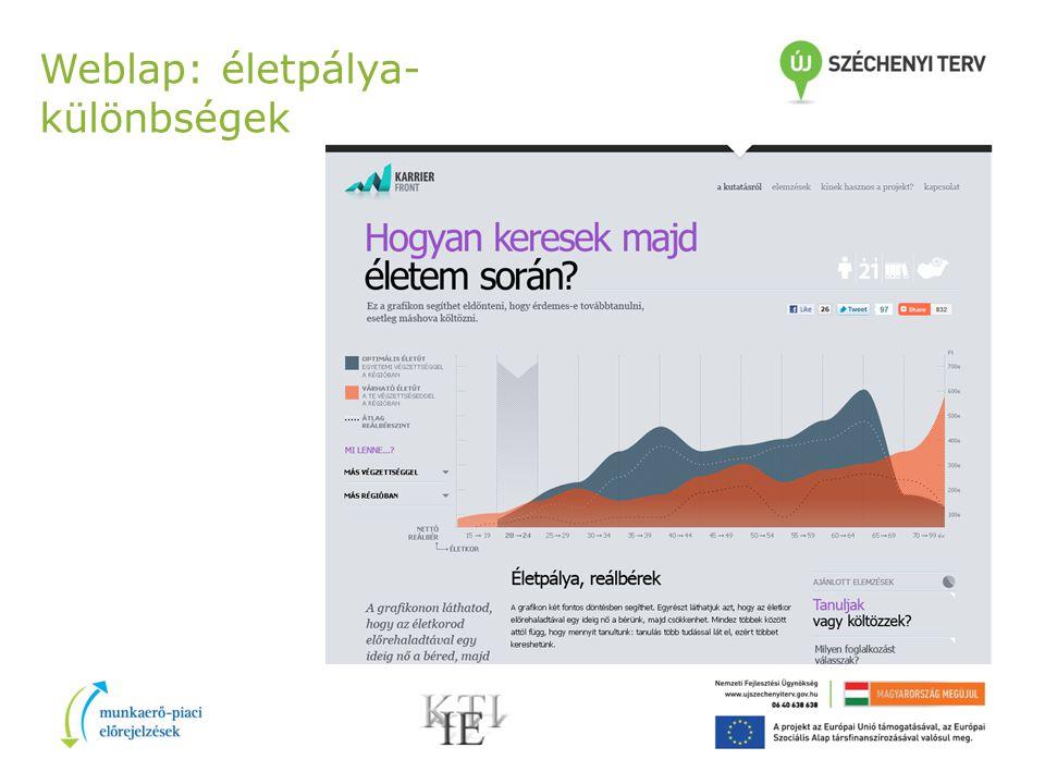 Weblap: életpálya- különbségek