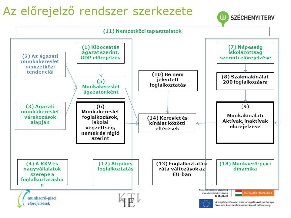 Az előrejelző rendszer szerkezete (7) Népesség iskolázottság szerinti előrejelzése (8) Szakmakínálat 200 foglalkozásra (9) Munkakínálat: Aktívak, inaktívak előrejelzése (14) Kereslet és kínálat közötti eltérések (18) Munkaerő-piaci dinamika (12) Atipikus foglalkoztatás (13) Foglalkoztatási ráta változások az EU-ban (10) Be nem jelentett foglalkoztatás (1) Kibocsátás ágazat szerint, GDP előrejelzés (5) Munkakereslet ágazatonként (6) Munkakereslet foglalkozások, iskolai végzettség, nemek és régió szerint (11) Nemzetközi tapasztalatok (2) Az ágazati munkakereslet nemzetközi tendenciái (4) A KKV és nagyvállalatok szerepe a foglalkoztatásba n (3) Ágazati munkakereslet várakozások alapján