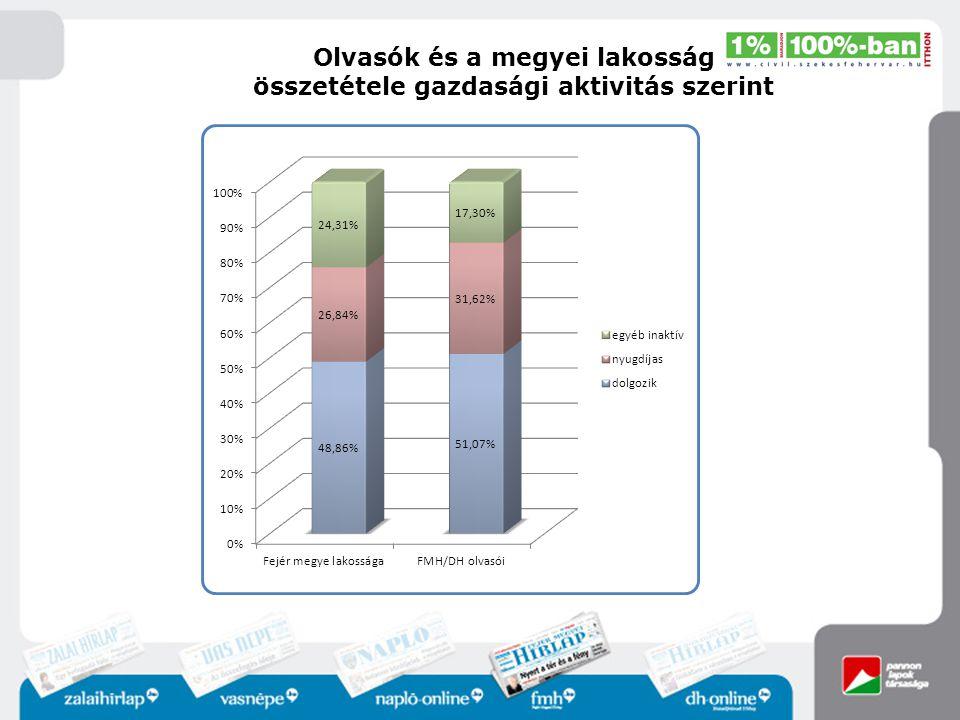 Olvasók és a megyei lakosság összetétele gazdasági aktivitás szerint