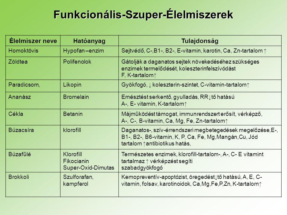Funkcionális-Szuper-Élelmiszerek Élelmiszer neveHatóanyagTulajdonság HomoktövisHypofan –enzimSejtvédő, C-,B1-, B2-, E-vitamin, karotin, Ca, Zn-tartalo