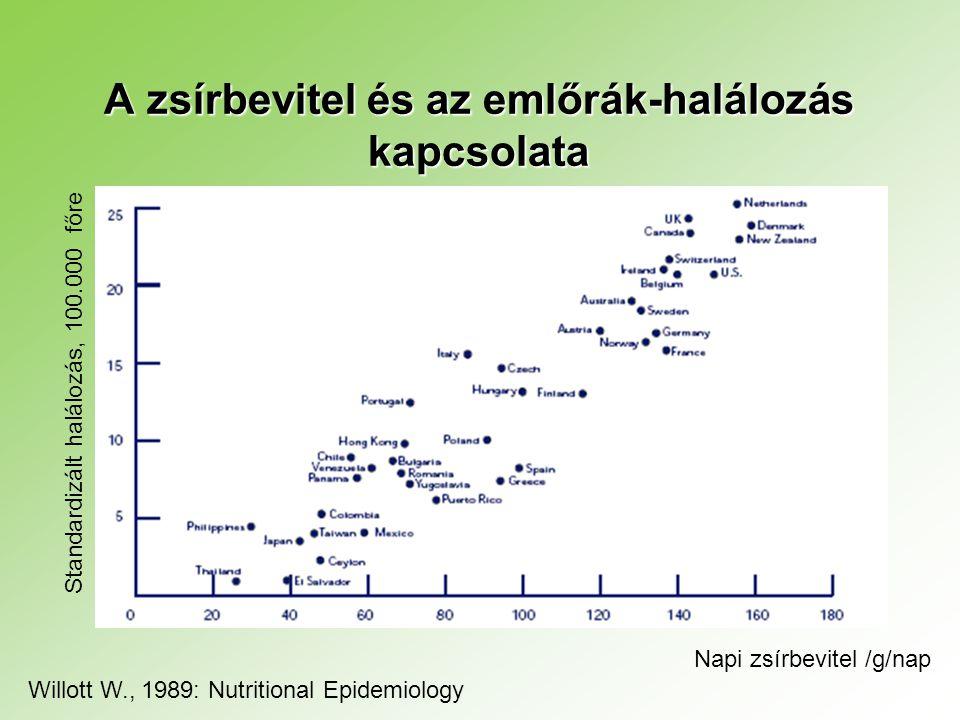 A zsírbevitel és az emlőrák-halálozás kapcsolata Standardizált halálozás, 100.000 főre Willott W., 1989: Nutritional Epidemiology Napi zsírbevitel /g/