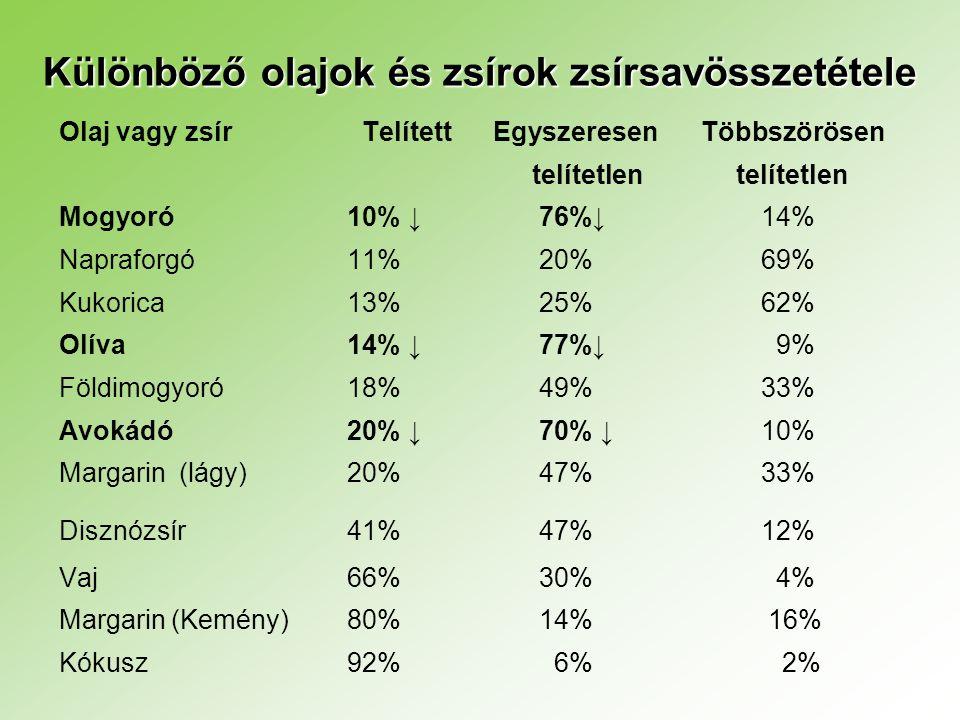 Különböző olajok és zsírok zsírsavösszetétele Olaj vagy zsír Telített Egyszeresen Többszörösen telítetlen telítetlen Mogyoró 10% ↓76%↓ 14% Napraforgó