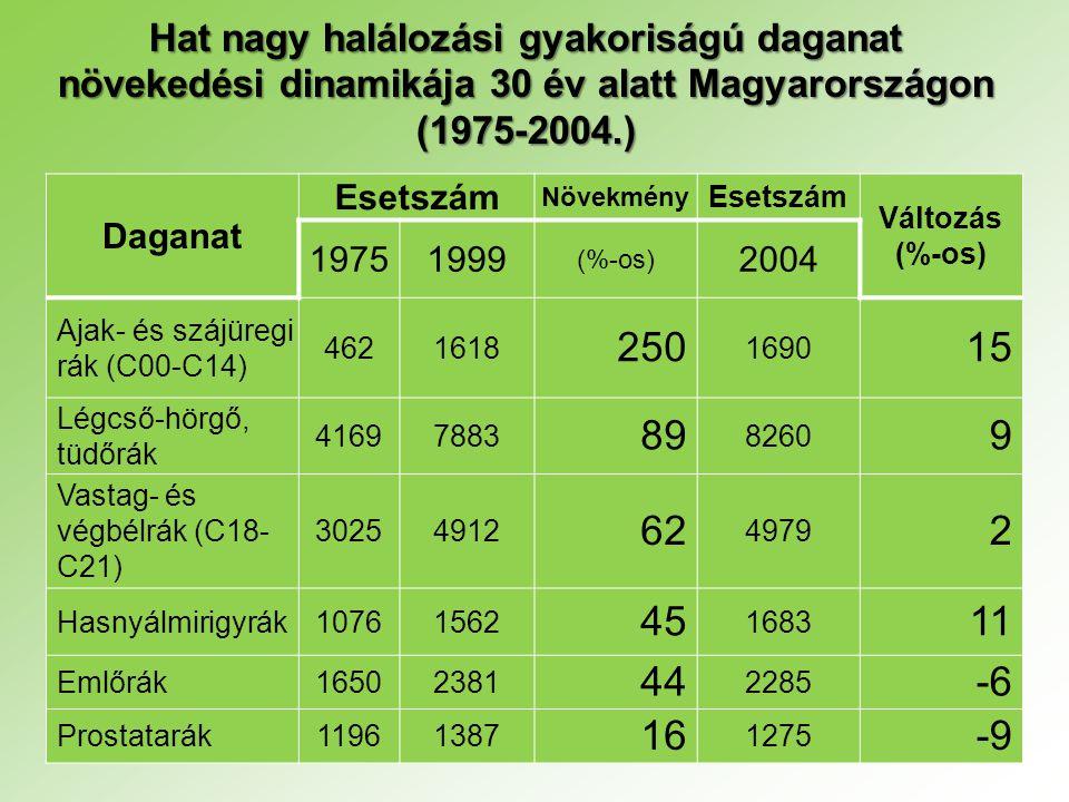 Hat nagy halálozási gyakoriságú daganat növekedési dinamikája 30 év alatt Magyarországon (1975-2004.) Daganat Esetszám Növekmény Esetszám Változás (%-