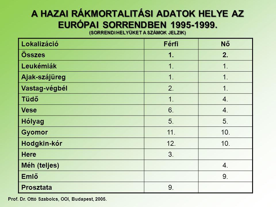 A HAZAI RÁKMORTALITÁSI ADATOK HELYE AZ EURÓPAI SORRENDBEN 1995-1999. (SORRENDI HELYÜKET A SZÁMOK JELZIK) LokalizációFérfiNő Összes1.2. Leukémiák1. Aja