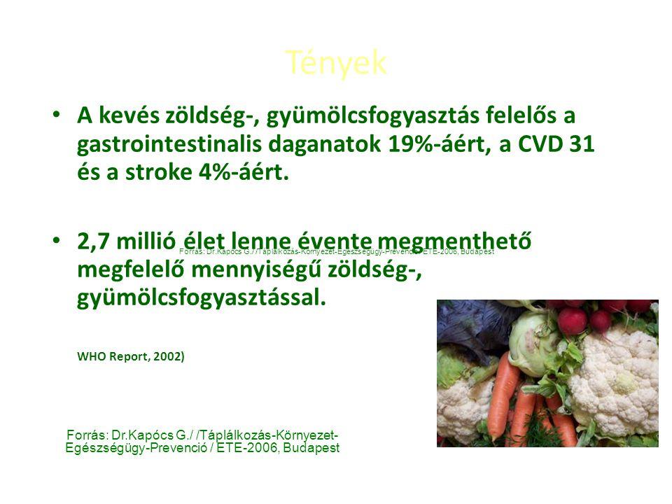 Tények A kevés zöldség-, gyümölcsfogyasztás felelős a gastrointestinalis daganatok 19%-áért, a CVD 31 és a stroke 4%-áért. 2,7 millió élet lenne évent