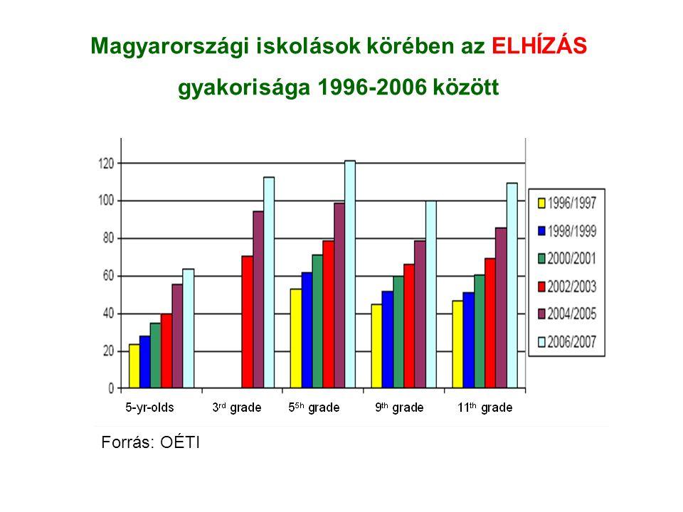 Magyarországi iskolások körében az ELHÍZÁS gyakorisága 1996-2006 között Forrás: OÉTI