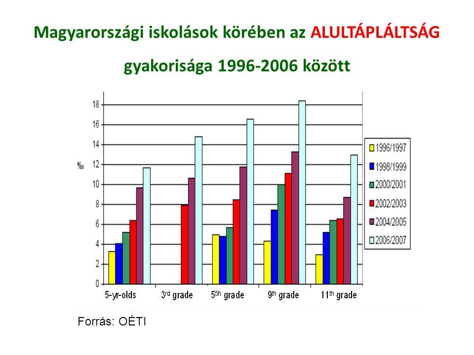 Magyarországi iskolások körében az ALULTÁPLÁLTSÁG gyakorisága 1996-2006 között Forrás: OÉTI