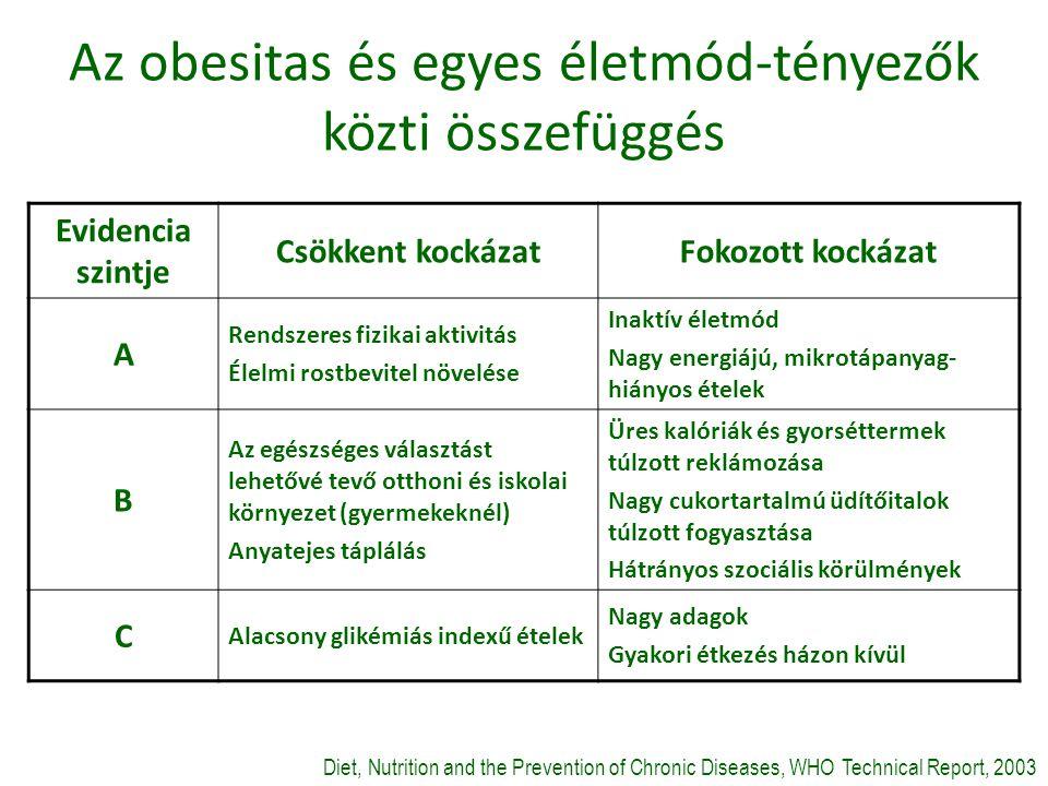 Az obesitas és egyes életmód-tényezők közti összefüggés Evidencia szintje Csökkent kockázatFokozott kockázat A Rendszeres fizikai aktivitás Élelmi rostbevitel növelése Inaktív életmód Nagy energiájú, mikrotápanyag- hiányos ételek B Az egészséges választást lehetővé tevő otthoni és iskolai környezet (gyermekeknél) Anyatejes táplálás Üres kalóriák és gyorséttermek túlzott reklámozása Nagy cukortartalmú üdítőitalok túlzott fogyasztása Hátrányos szociális körülmények C Alacsony glikémiás indexű ételek Nagy adagok Gyakori étkezés házon kívül Diet, Nutrition and the Prevention of Chronic Diseases, WHO Technical Report, 2003