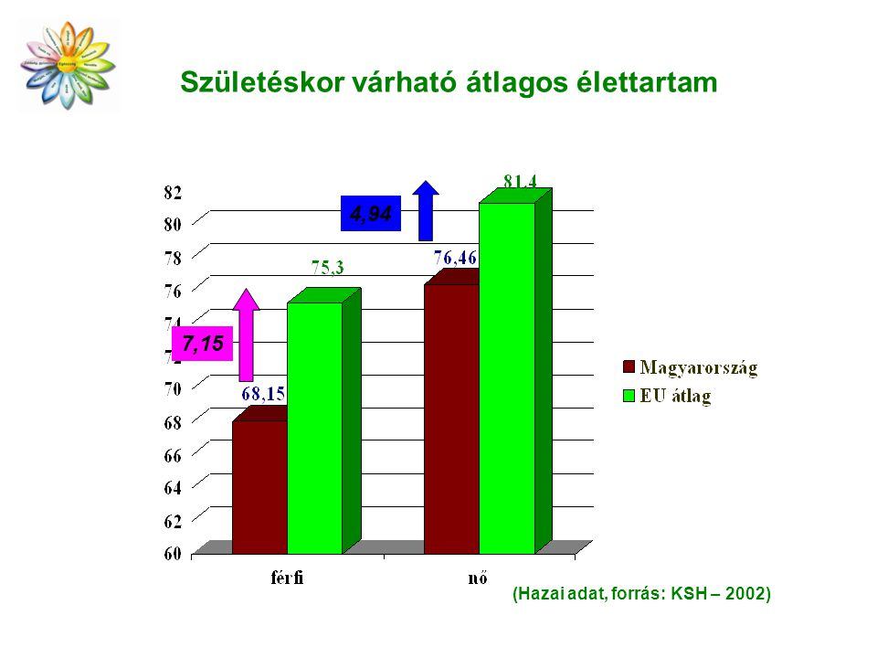 Születéskor várható átlagos élettartam 7,15 4,94 (Hazai adat, forrás: KSH – 2002)