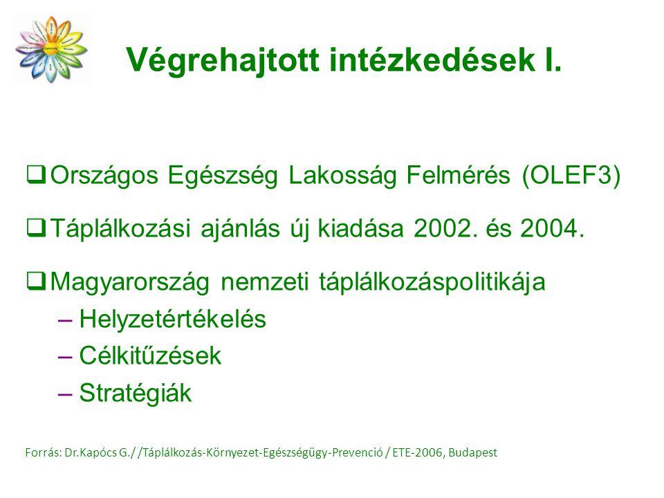 Végrehajtott intézkedések I.  Országos Egészség Lakosság Felmérés (OLEF3)  Táplálkozási ajánlás új kiadása 2002. és 2004.  Magyarország nemzeti táp