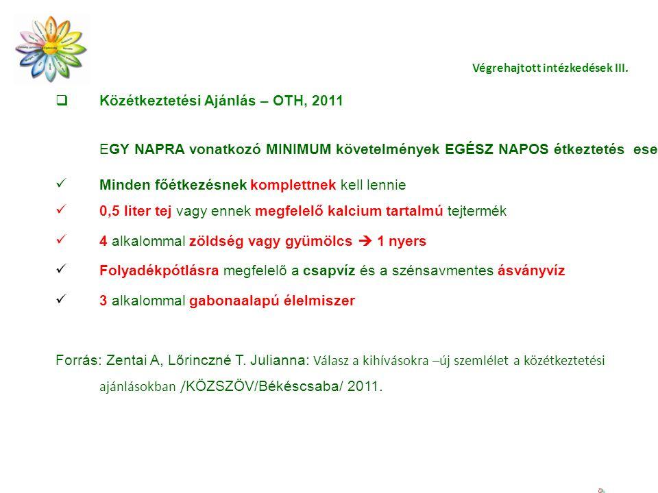 Végrehajtott intézkedések III.  Közétkeztetési Ajánlás – OTH, 2011 EGY NAPRA vonatkozó MINIMUM követelmények EGÉSZ NAPOS étkeztetés esetén Minden főé