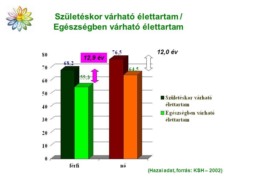Születéskor várható élettartam / Egészségben várható élettartam 12,9 év 12,0 év (Hazai adat, forrás: KSH – 2002)