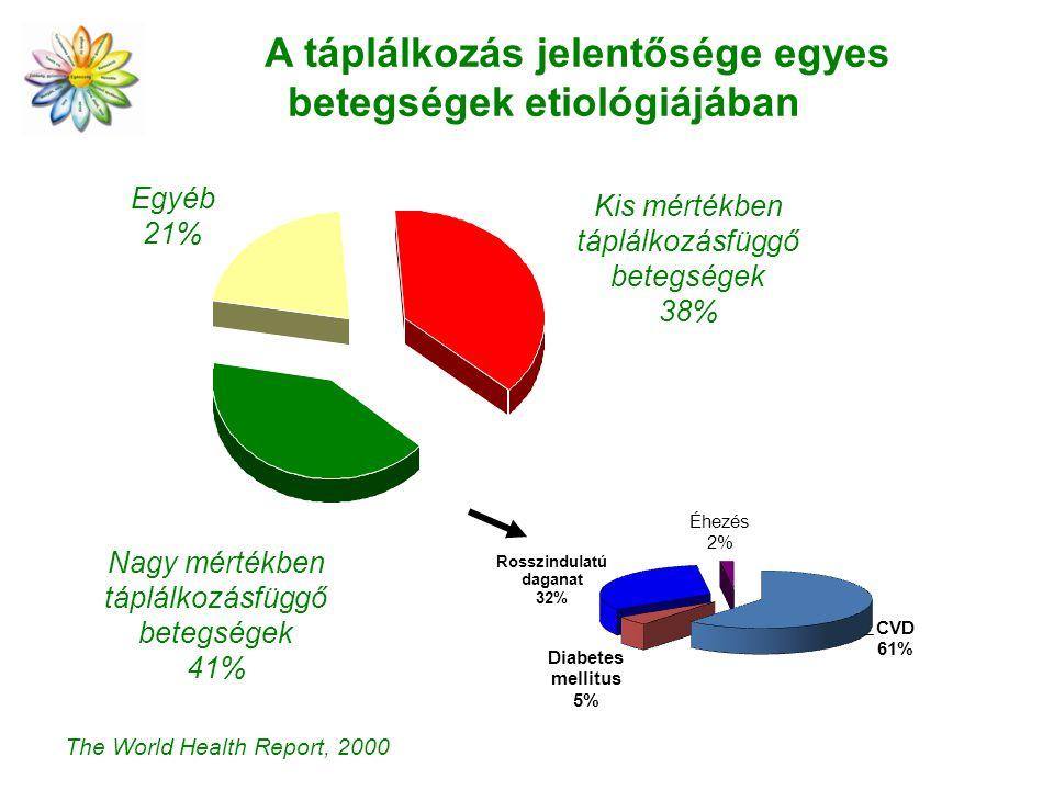 A táplálkozás jelentősége egyes betegségek etiológiájában The World Health Report, 2000 Egyéb 21% Kis mértékben táplálkozásfüggő betegségek 38% Nagy mértékben táplálkozásfüggő betegségek 41%