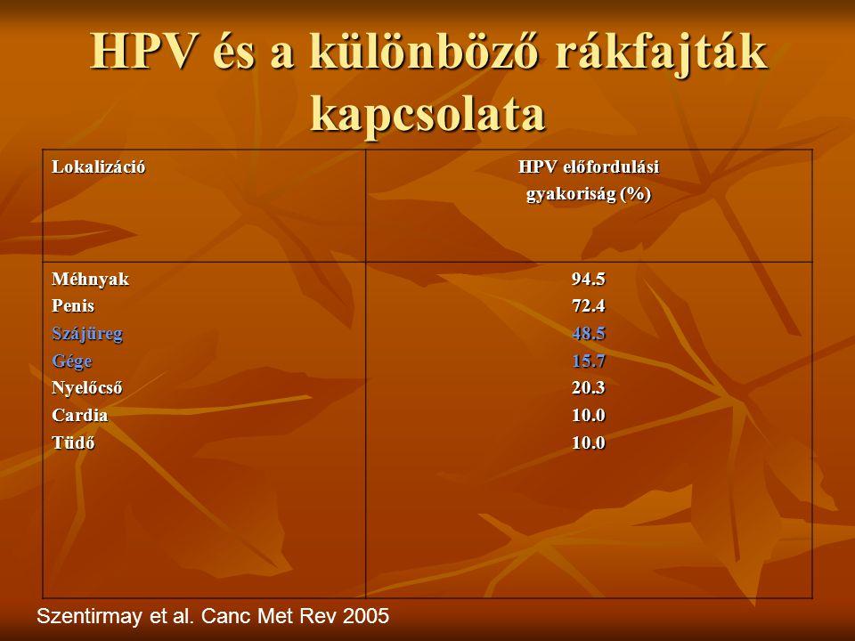 HPV és a különböző rákfajták kapcsolata Lokalizáció HPV előfordulási gyakoriság (%) MéhnyakPenisSzájüregGégeNyelőcsőCardiaTüdő94.572.448.515.720.310.010.0 Szentirmay et al.