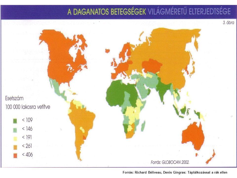 Forrás: Richard Béliveau, Denis Gingras: Táplálkozással a rák ellen