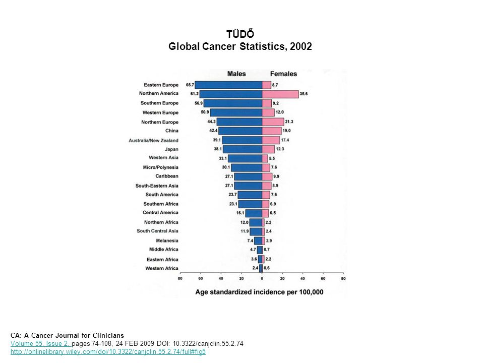 BÉL Global Cancer Statistics, 2002 CA: A Cancer Journal for Clinicians Volume 55, Issue 2, pages 74-108, 24 FEB 2009 DOI: 10.3322/canjclin.55.2.74 http://onlinelibrary.wiley.com/doi/10.3322/canjclin.55.2.74/full#fig7 Volume 55, Issue 2, http://onlinelibrary.wiley.com/doi/10.3322/canjclin.55.2.74/full#fig7
