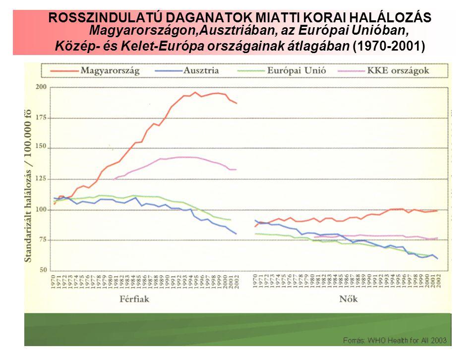 ROSSZINDULATÚ DAGANATOK MIATTI KORAI HALÁLOZÁS Magyarországon,Ausztriában, az Európai Unióban, Közép- és Kelet-Európa országainak átlagában (1970-2001)