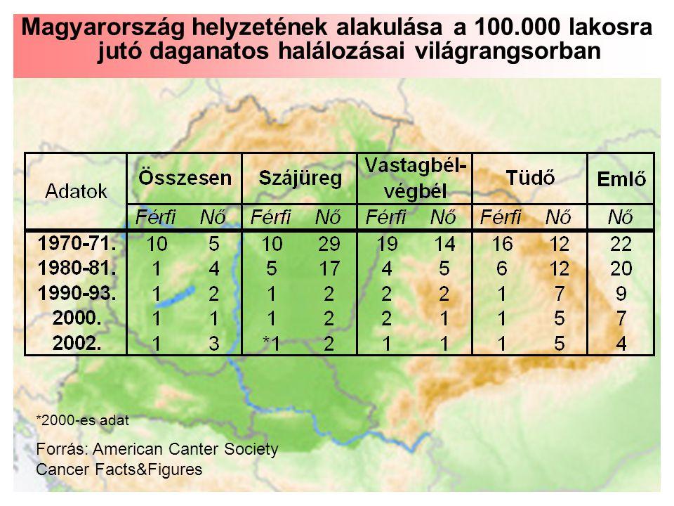 A férfiak halálozása, különösen a középkorúak esetében sokszorosára emelkedett Magyar lakossági korcsoportok rosszindulatú daganatos halálozása Magyarországon, nemenként, 100.000 lakosra számolva