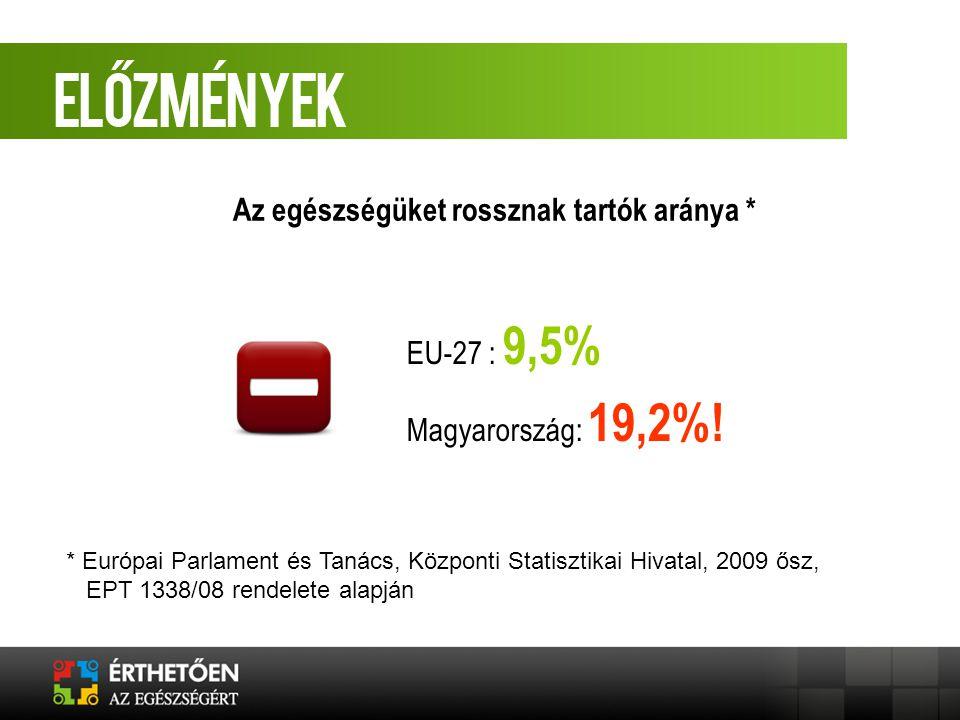 EU-27 : 9,5% Magyarország: 19,2%! Az egészségüket rossznak tartók aránya * * Európai Parlament és Tanács, Központi Statisztikai Hivatal, 2009 ősz, EPT