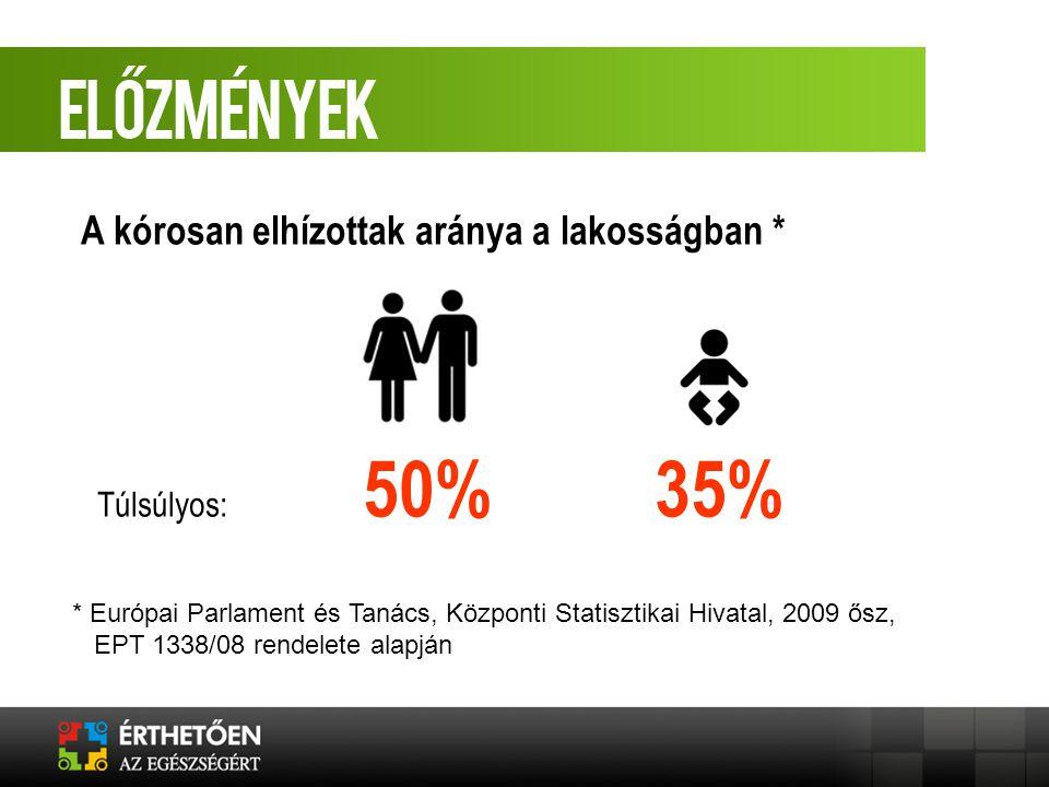 Túlsúlyos: 50% 35% * Európai Parlament és Tanács, Központi Statisztikai Hivatal, 2009 ősz, EPT 1338/08 rendelete alapján A kórosan elhízottak aránya a