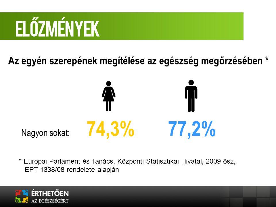 Az egyén szerepének megítélése az egészség megőrzésében * * Európai Parlament és Tanács, Központi Statisztikai Hivatal, 2009 ősz, EPT 1338/08 rendelet