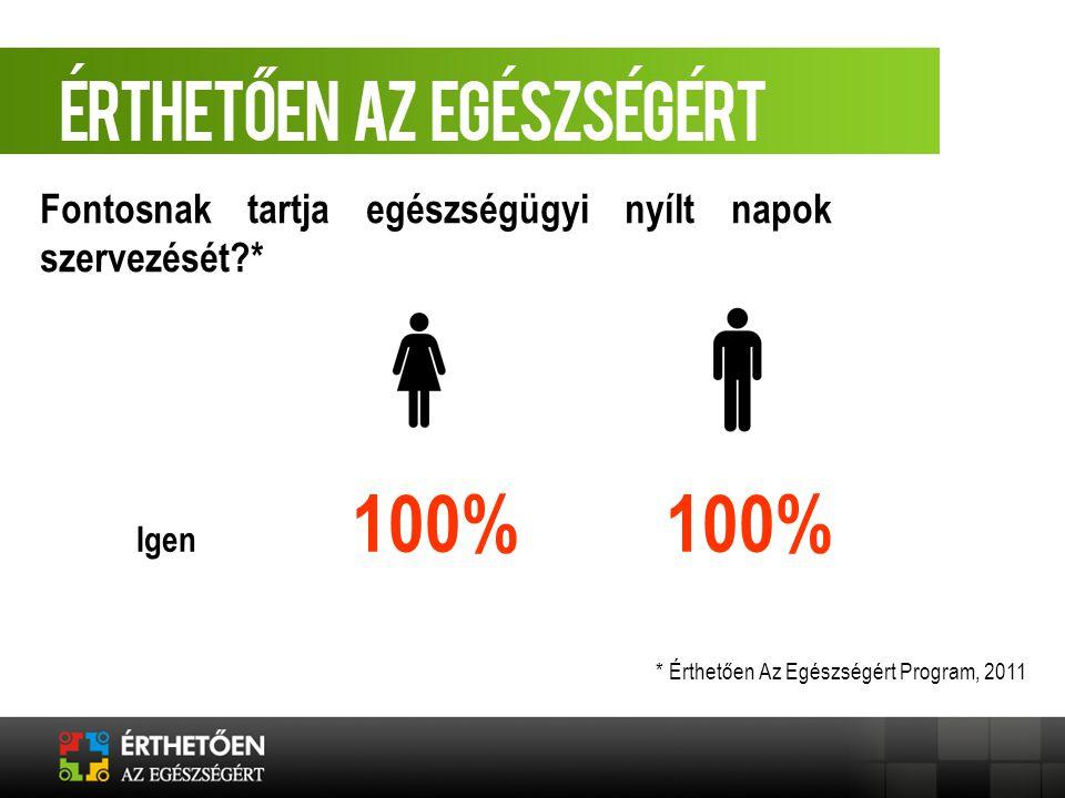 Igen 100% 100% Fontosnak tartja egészségügyi nyílt napok szervezését?* * Érthetően Az Egészségért Program, 2011