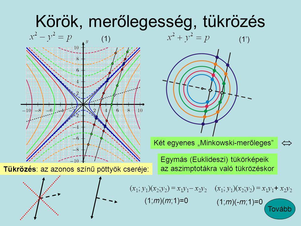 """Körök, merőlegesség, tükrözés Két egyenes """"Minkowski-merőleges  Egymás (Euklideszi) tükörképeik az aszimptotákra való tükrözéskor (x 1 ; y 1 )(x 2 ;y 2 ) = x 1 y 1  x 2 y 2 (x 1 ; y 1 )(x 2 ;y 2 ) = x 1 y 1 + x 2 y 2 (1;m)(-m;1)=0 (1;m)(m;1)=0 (1)(1') Tükrözés: az azonos színű pöttyök cseréje: Tovább"""