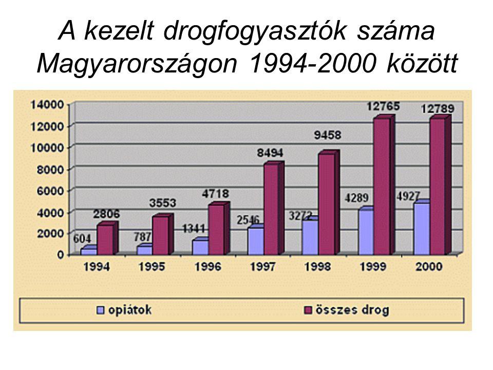 A kezelt drogfogyasztók száma Magyarországon 1994-2000 között