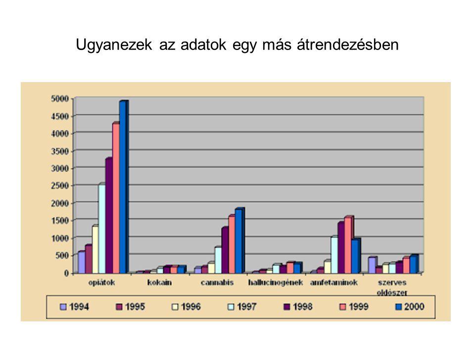 http://drogfokuszpont.hu/?lang=1&pid=172 Drogokkal kapcsolatos költségvetési kiadások