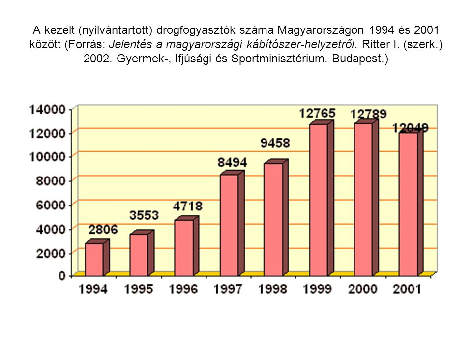 A kezelt (nyilvántartott) drogfogyasztók száma Magyarországon 1994 és 2001 között (Forrás: Jelentés a magyarországi kábítószer-helyzetről.