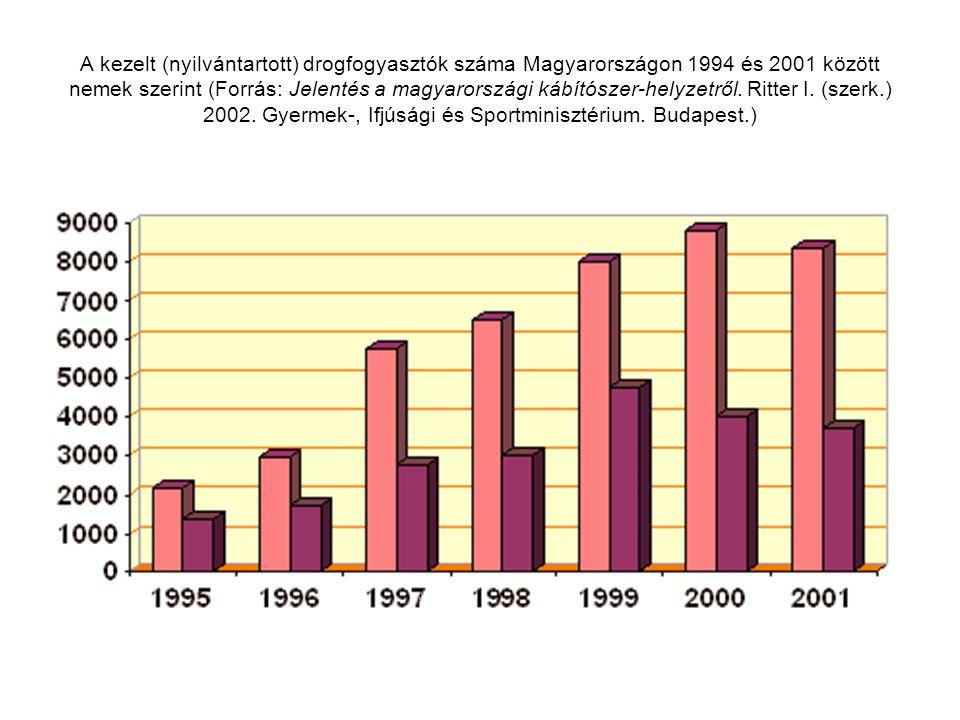 A kezelt (nyilvántartott) drogfogyasztók száma Magyarországon 1994 és 2001 között nemek szerint (Forrás: Jelentés a magyarországi kábítószer-helyzetről.