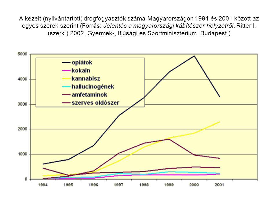 A kezelt (nyilvántartott) drogfogyasztók száma Magyarországon 1994 és 2001 között az egyes szerek szerint (Forrás: Jelentés a magyarországi kábítószer-helyzetről.