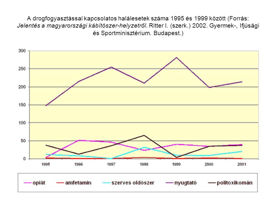 A drogfogyasztással kapcsolatos halálesetek száma 1995 és 1999 között (Forrás: Jelentés a magyarországi kábítószer-helyzetről.