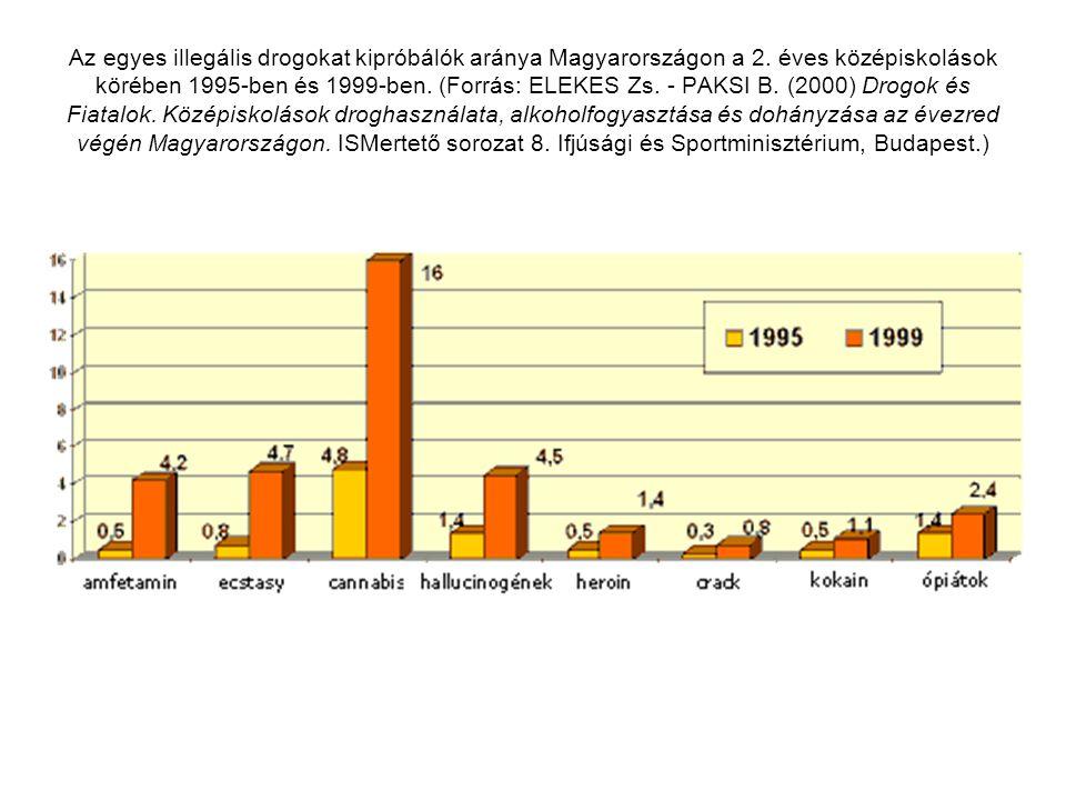 Következtetések Például drogútvonalak Például idegenforgalmi központok