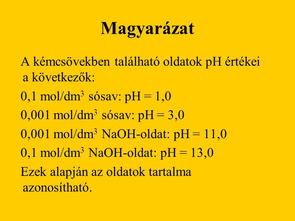 Magyarázat A kémcsövekben található oldatok pH értékei a következők: 0,1 mol/dm 3 sósav: pH = 1,0 0,001 mol/dm 3 sósav: pH = 3,0 0,001 mol/dm 3 NaOH-oldat: pH = 11,0 0,1 mol/dm 3 NaOH-oldat: pH = 13,0 Ezek alapján az oldatok tartalma azonosítható.