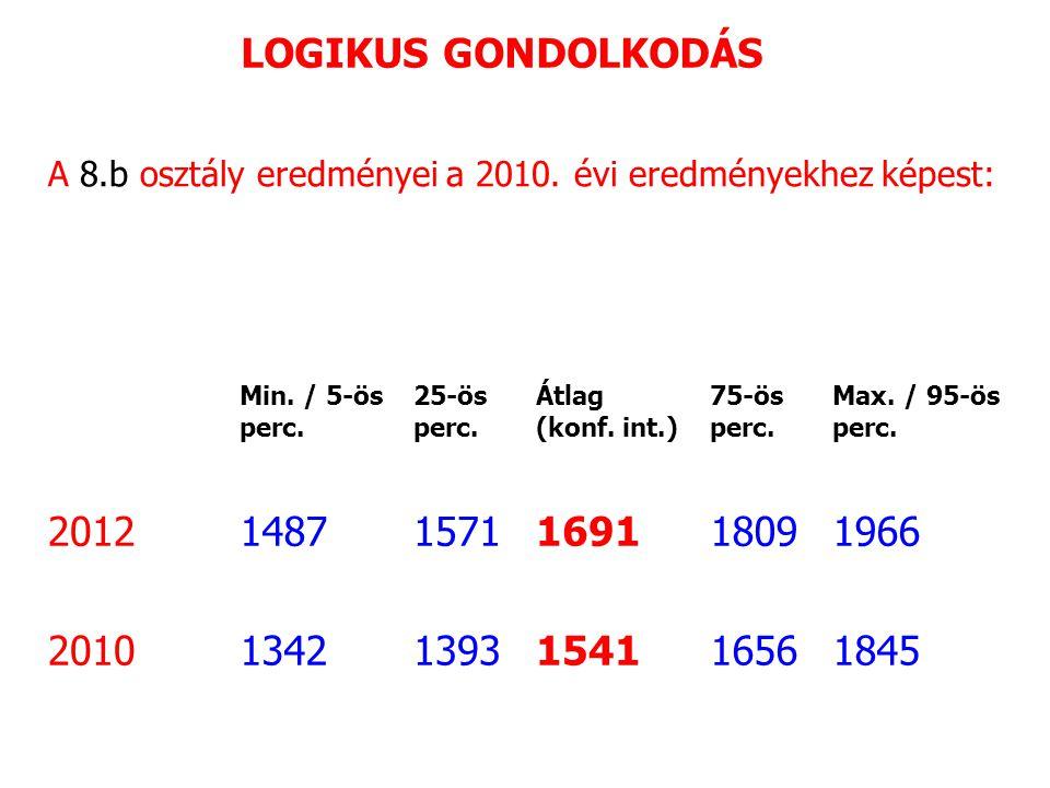 A 8.b osztály eredményei a 2010. évi eredményekhez képest: Min.
