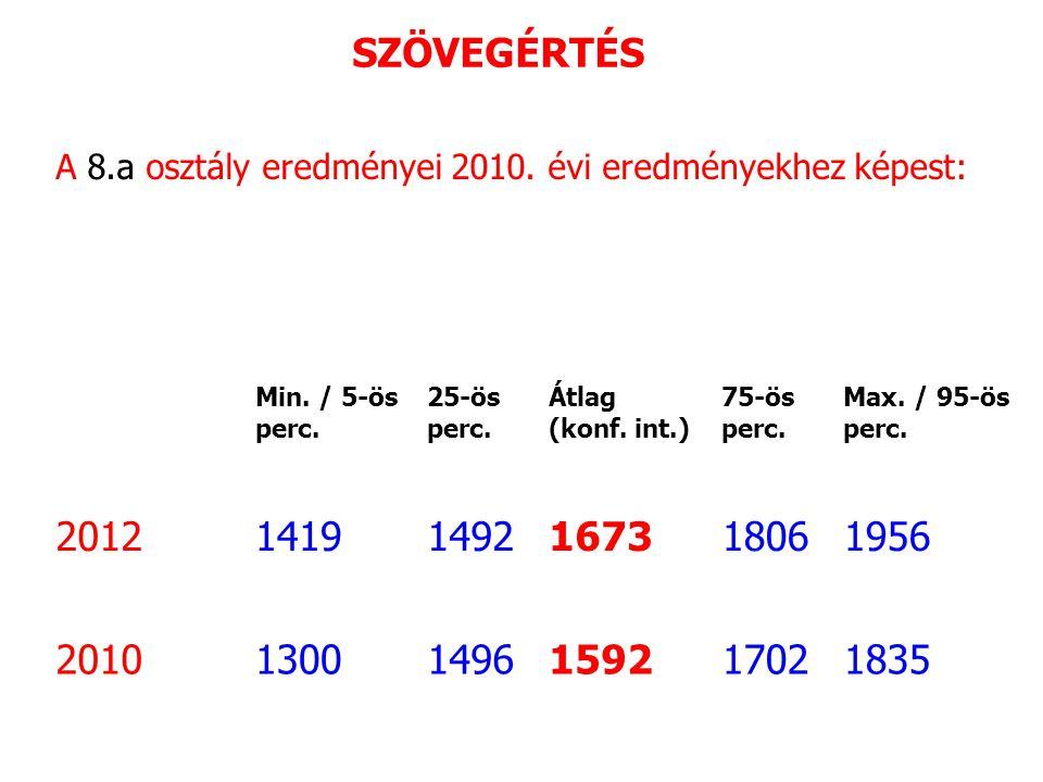 SZÖVEGÉRTÉS A 8.a osztály eredményei 2010. évi eredményekhez képest: Min.