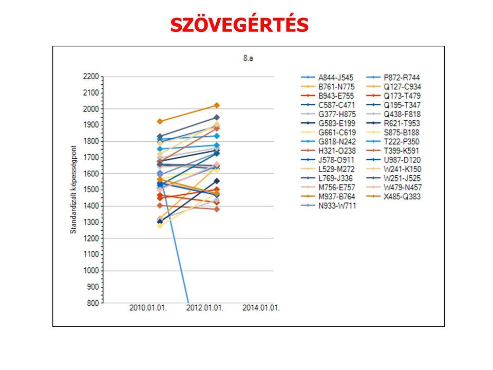 A 8.b osztály eredményei 2010.évi eredményekhez képest: Min.