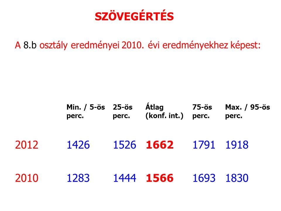 A 8.b osztály eredményei 2010. évi eredményekhez képest: Min.