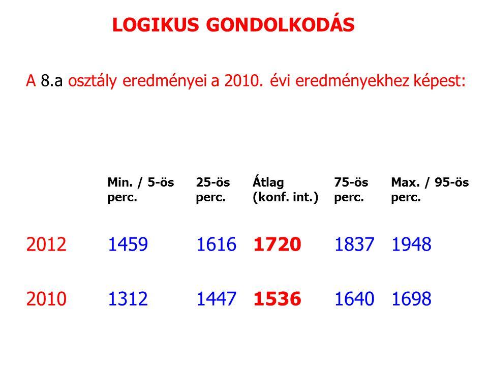LOGIKUS GONDOLKODÁS A 8.a osztály eredményei a 2010.