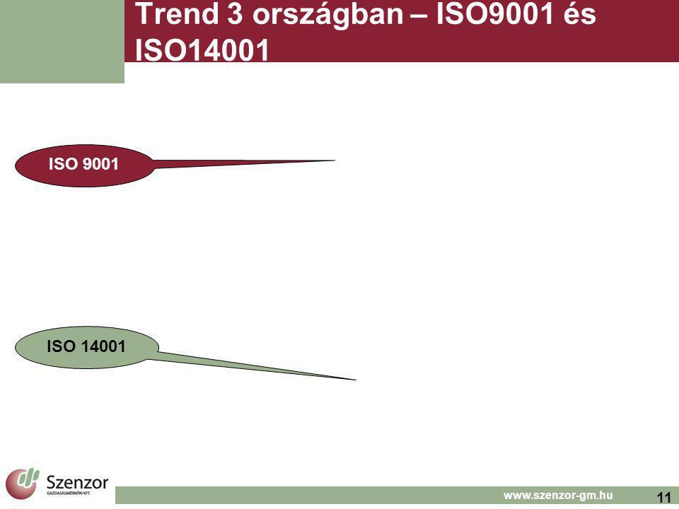 11 www.szenzor-gm.hu Trend 3 országban – ISO9001 és ISO14001 ISO 9001 ISO 14001