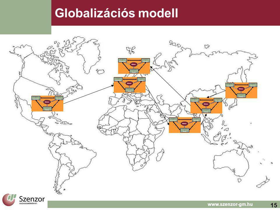 15 www.szenzor-gm.hu Globalizációs modell