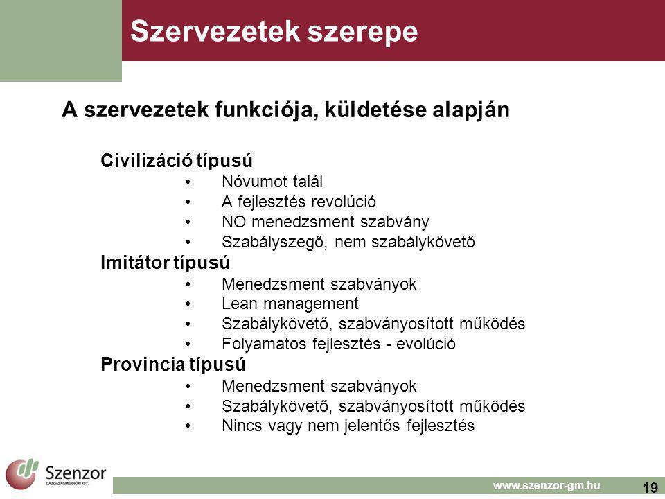 19 www.szenzor-gm.hu Szervezetek szerepe A szervezetek funkciója, küldetése alapján Civilizáció típusú Nóvumot talál A fejlesztés revolúció NO menedzsment szabvány Szabályszegő, nem szabálykövető Imitátor típusú Menedzsment szabványok Lean management Szabálykövető, szabványosított működés Folyamatos fejlesztés - evolúció Provincia típusú Menedzsment szabványok Szabálykövető, szabványosított működés Nincs vagy nem jelentős fejlesztés