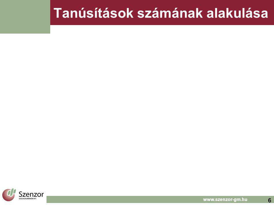 6 www.szenzor-gm.hu Tanúsítások számának alakulása