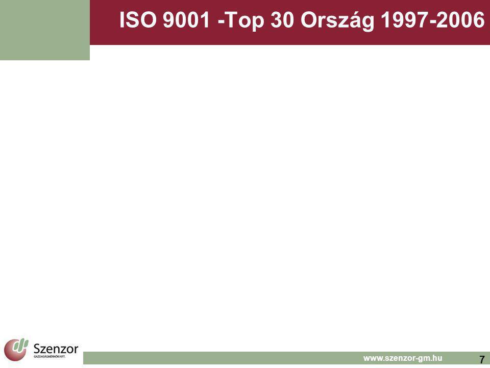 7 www.szenzor-gm.hu ISO 9001 -Top 30 Ország 1997-2006
