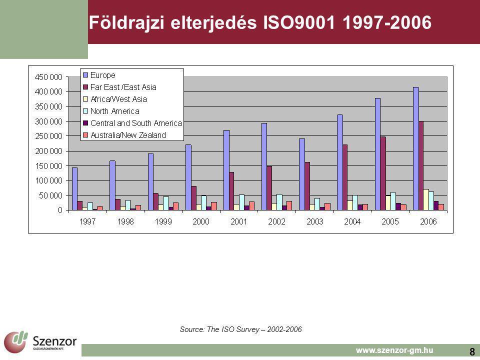 8 www.szenzor-gm.hu Földrajzi elterjedés ISO9001 1997-2006 Source: The ISO Survey – 2002-2006